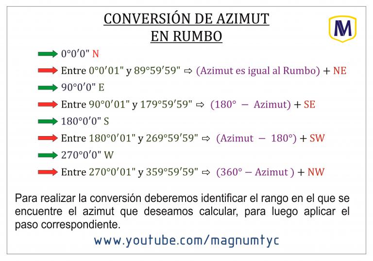 Azimut en Rumbo (Formulas)