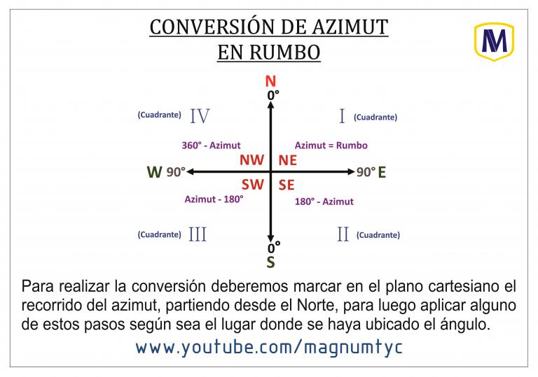 Azimut en Rumbo (Plano cartesiano)