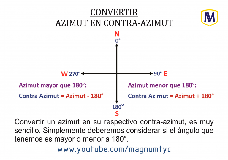 Azimut en contra-Azimut