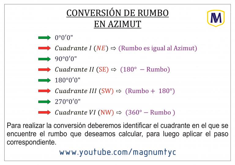 Rumbo en Azimut (Formulas)