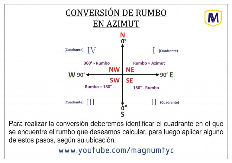Rumbo en Azimut (Plano cartesiano)